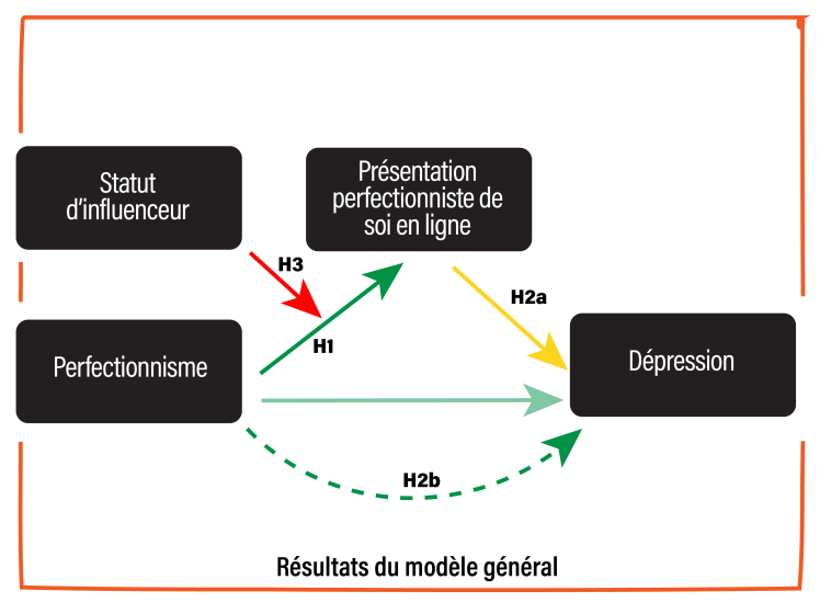 Graphics thesis_Model results